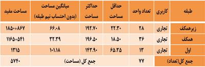 shams7 بانک اطلاعات ساختمان